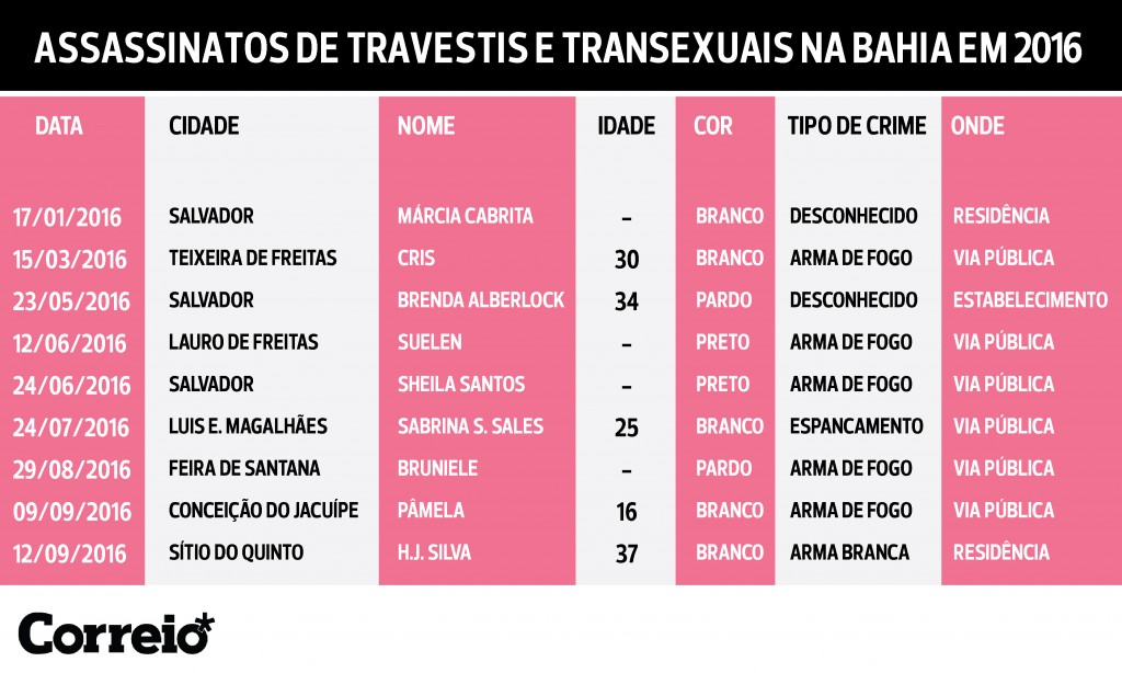 TransViolenciaSAL260117